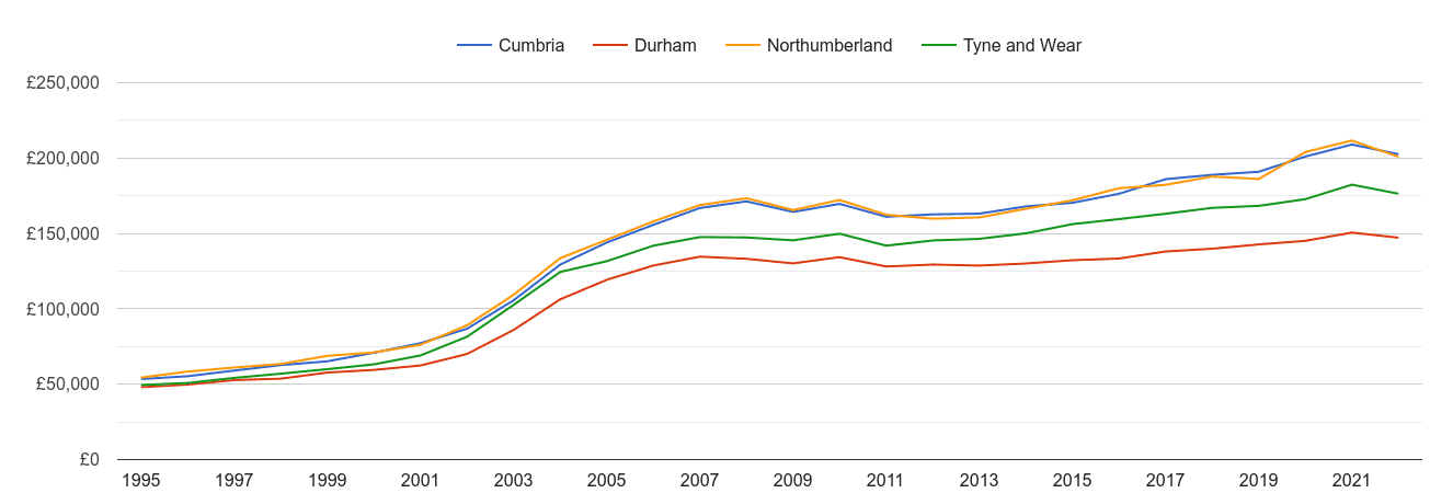 Northumberland house prices and nearby counties