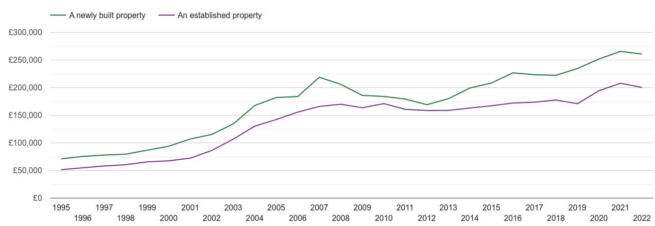 Northumberland house prices new vs established