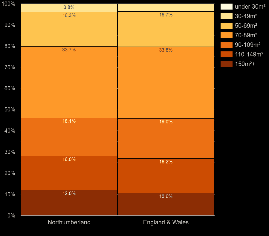 Northumberland houses by floor area size