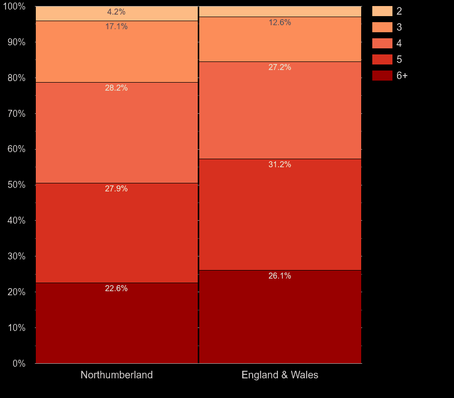 Northumberland houses by number of rooms