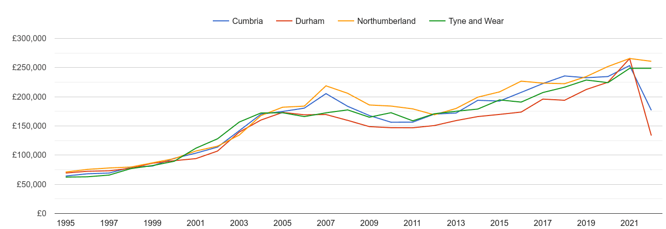 Northumberland new home prices and nearby counties