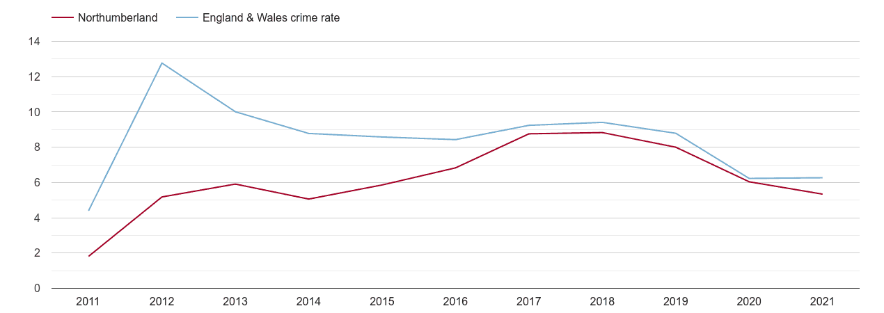 Northumberland other theft crime rate