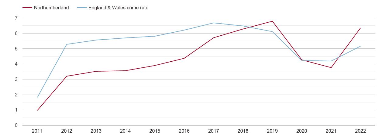 Northumberland shoplifting crime rate