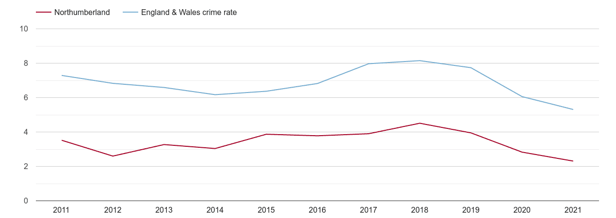 Northumberland vehicle crime rate