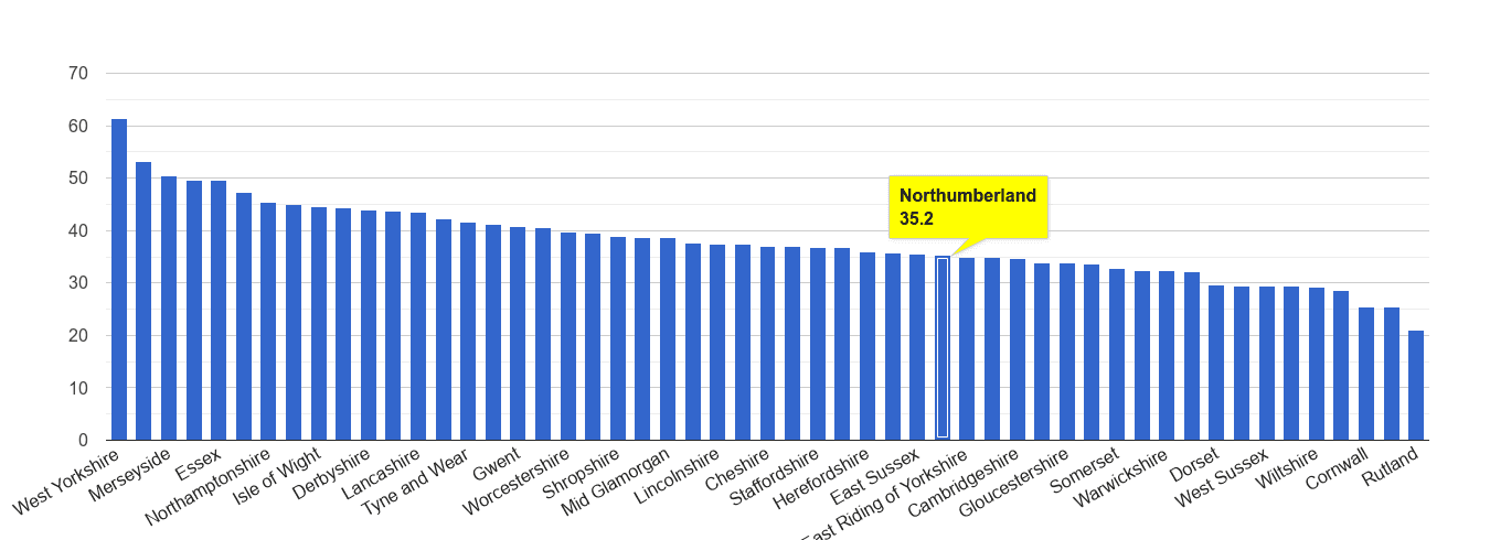 Northumberland violent crime rate rank