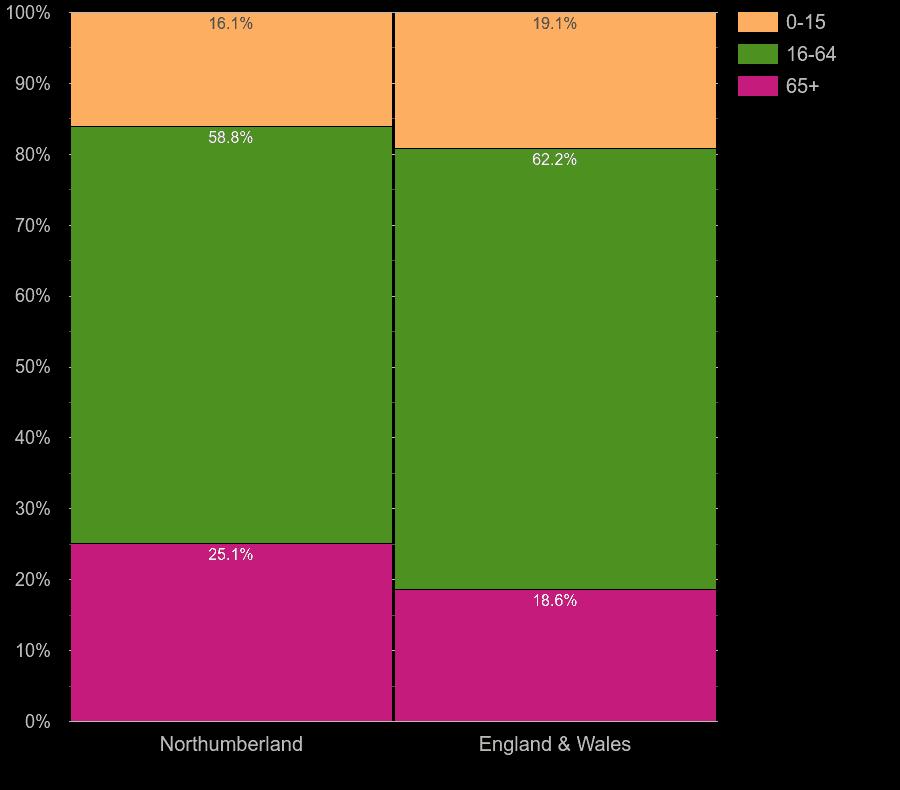 Northumberland working age population share