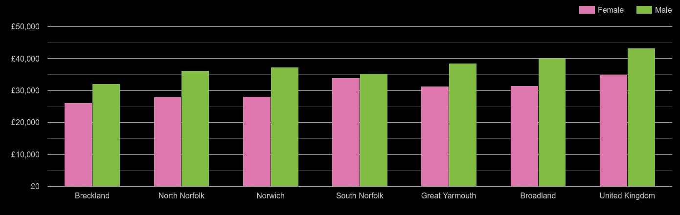 Norwich average salary comparison by sex
