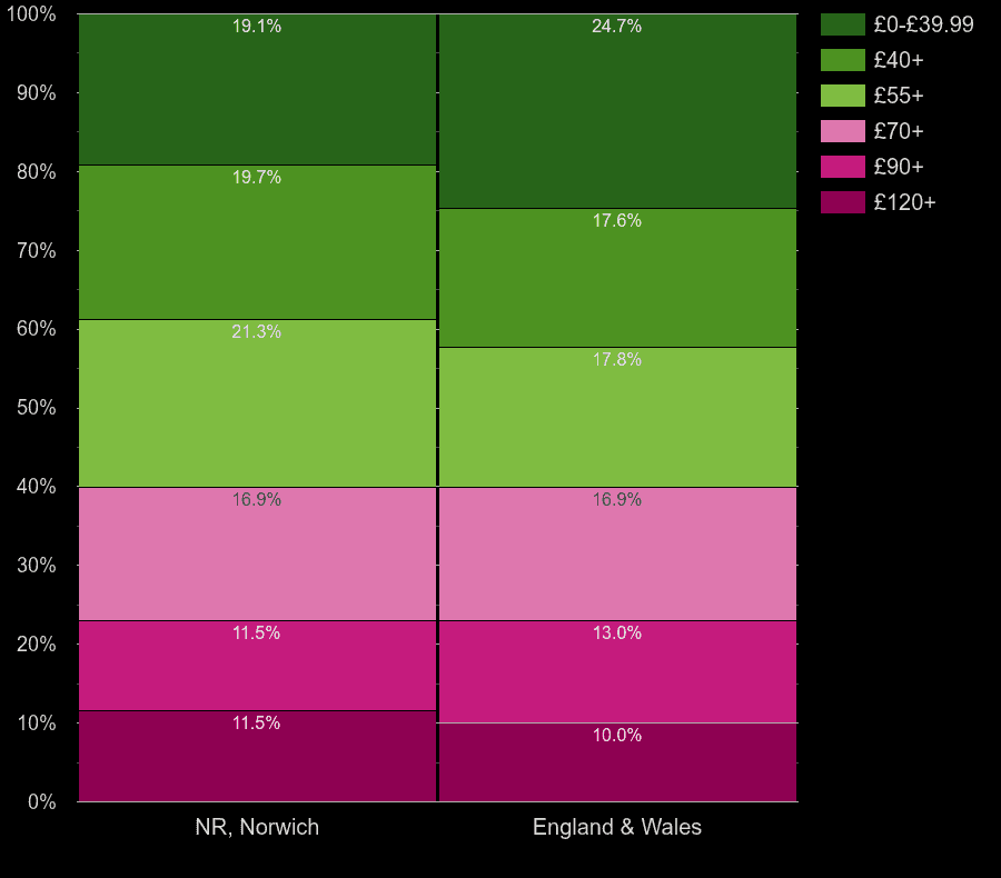 Norwich flats by heating cost per square meters