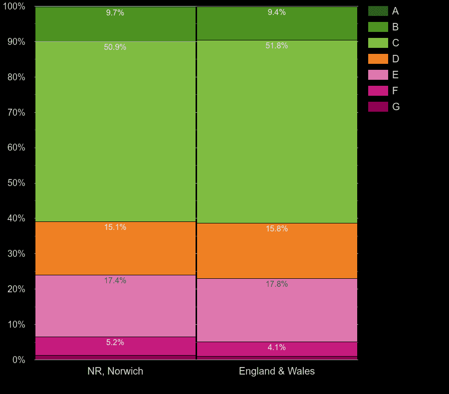 Norwich houses by energy rating