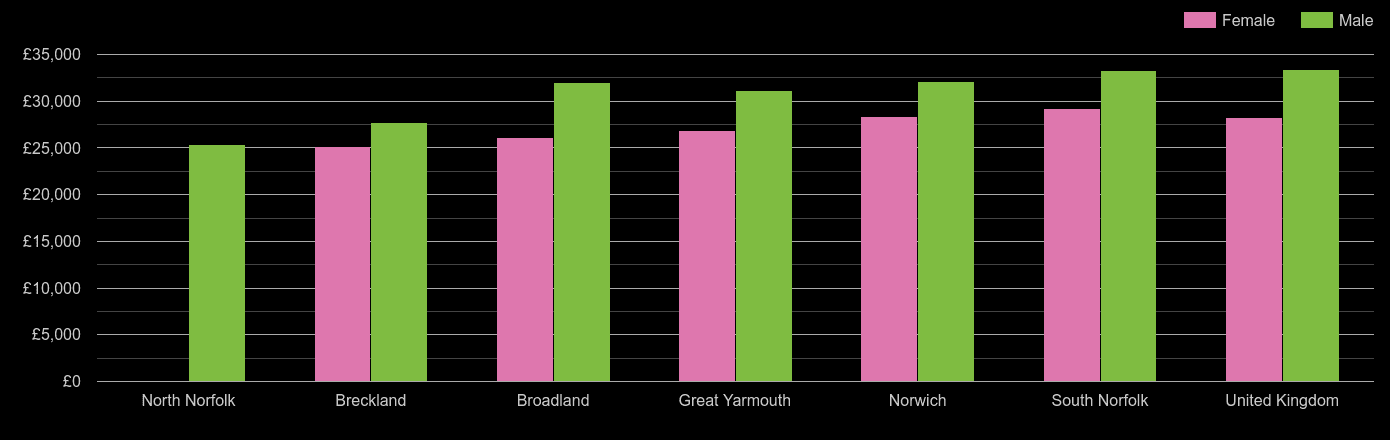 Norwich median salary comparison by sex
