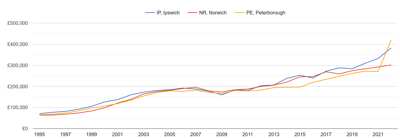 Norwich new home prices and nearby areas