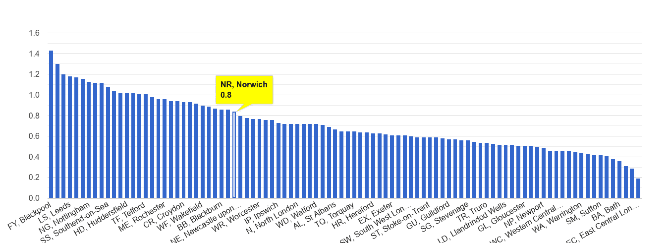 Norwich possession of weapons crime rate rank
