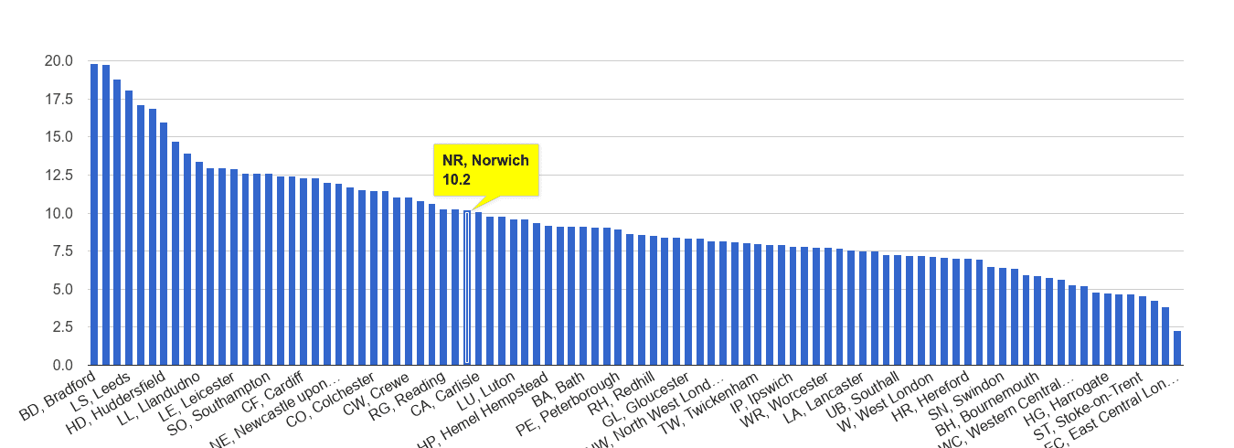 Norwich public order crime rate rank