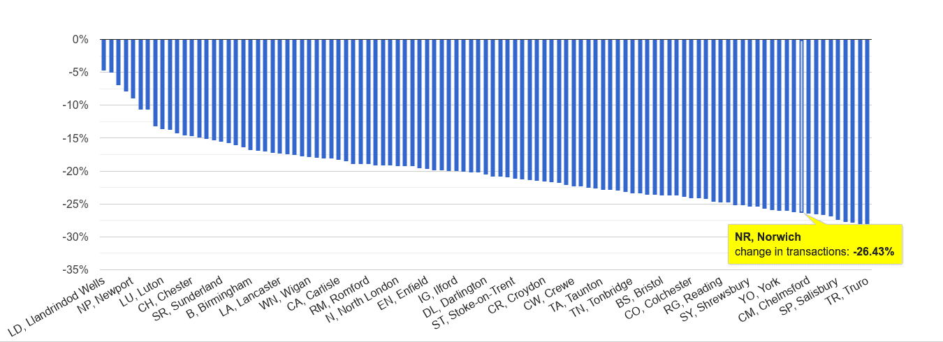 Norwich sales volume change rank