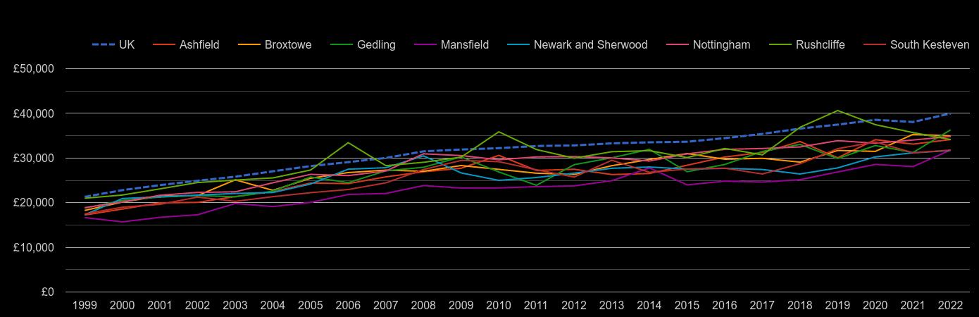 Nottingham average salary by year