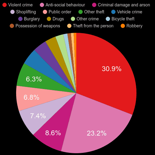 Nottingham crime statistics