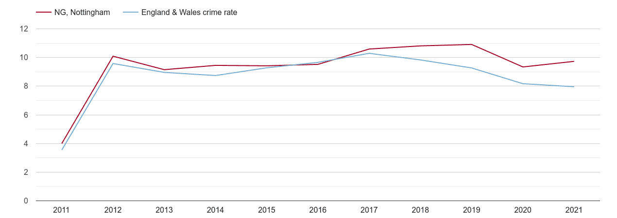 Nottingham criminal damage and arson crime rate