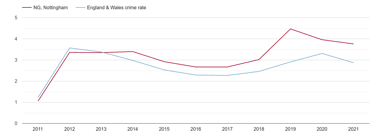 Nottingham drugs crime rate