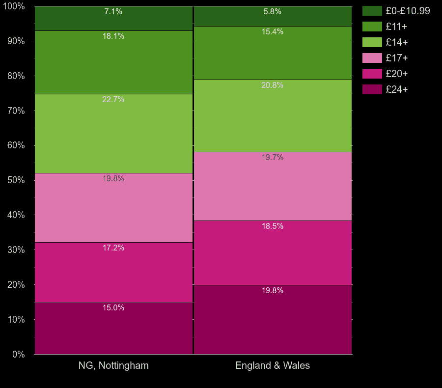 Nottingham homes by lighting cost per room
