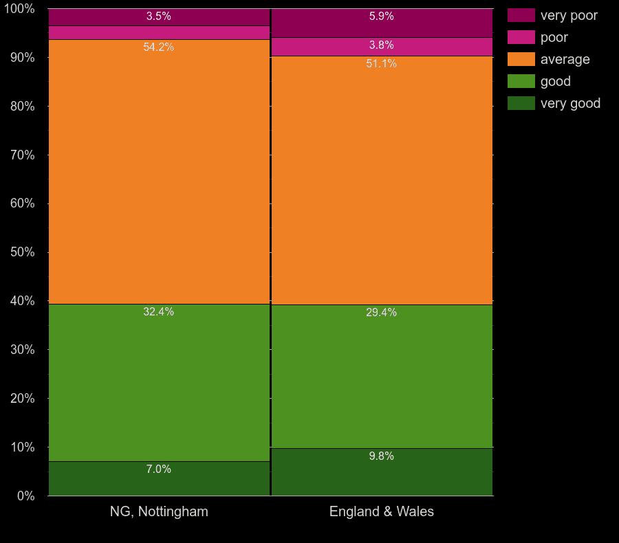 Nottingham homes by windows energy efficiency