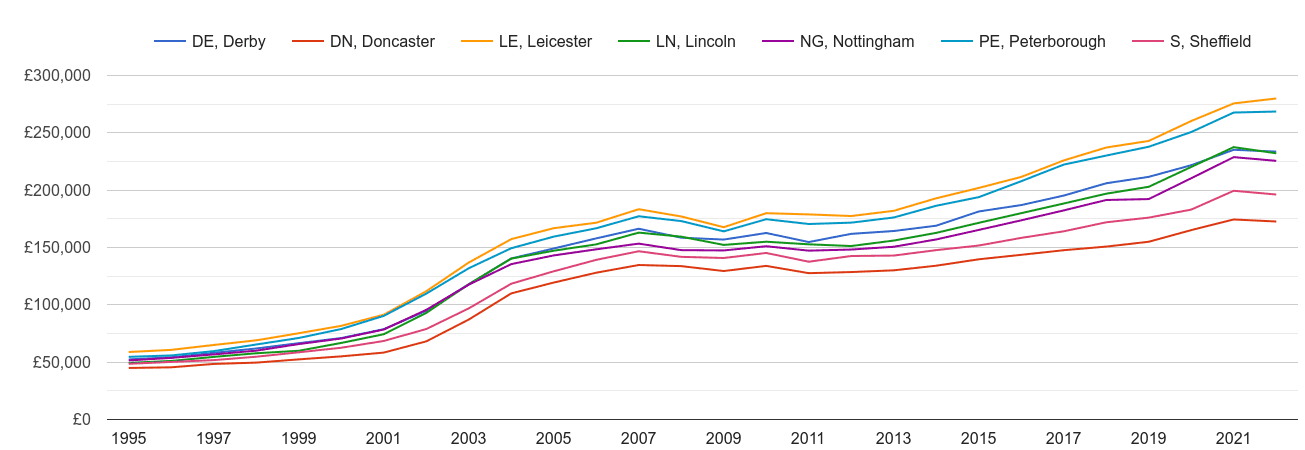 Nottingham house prices and nearby areas