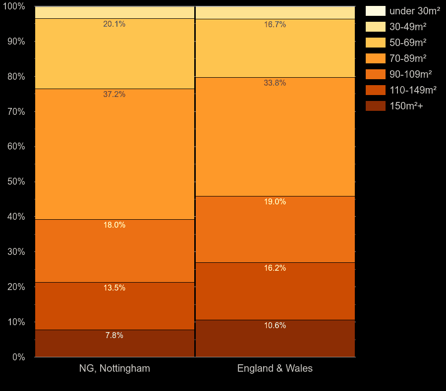 Nottingham houses by floor area size
