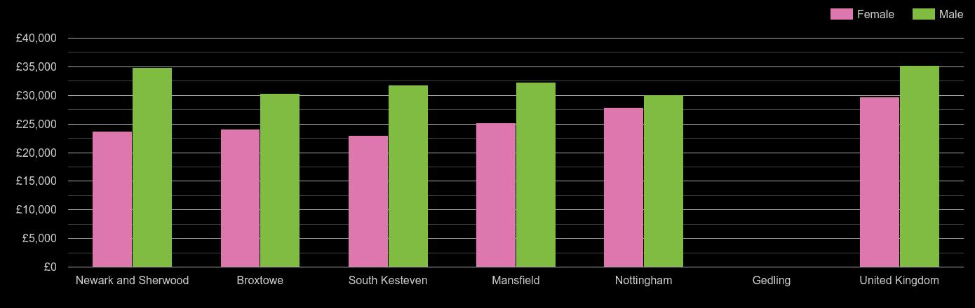 Nottingham median salary comparison by sex
