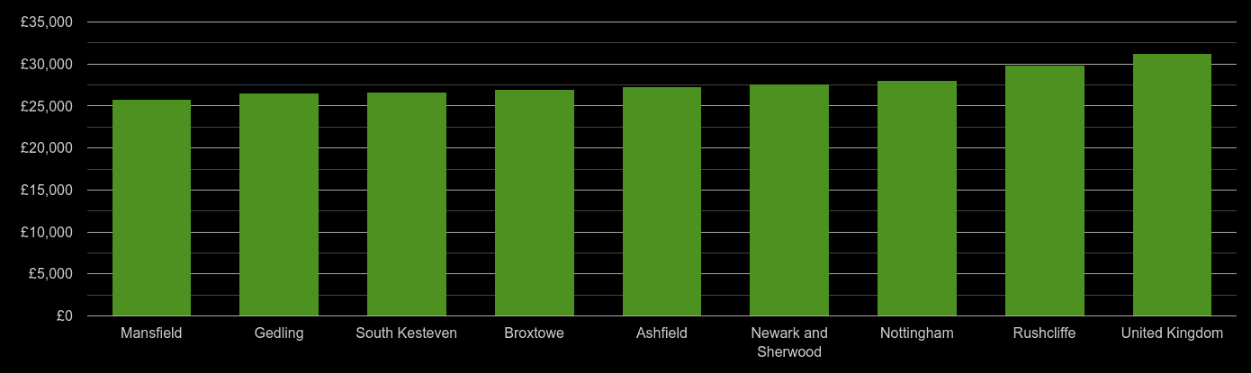Nottingham median salary comparison