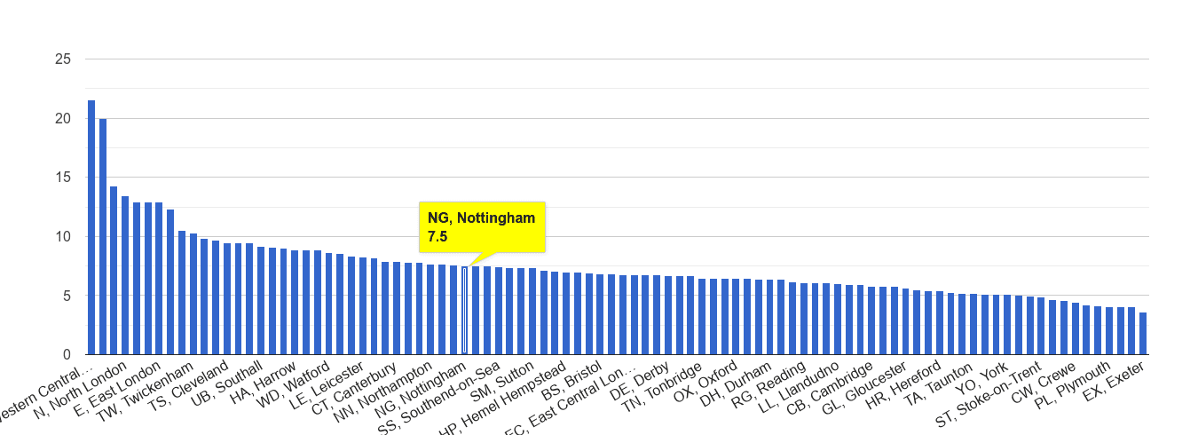 Nottingham other theft crime rate rank