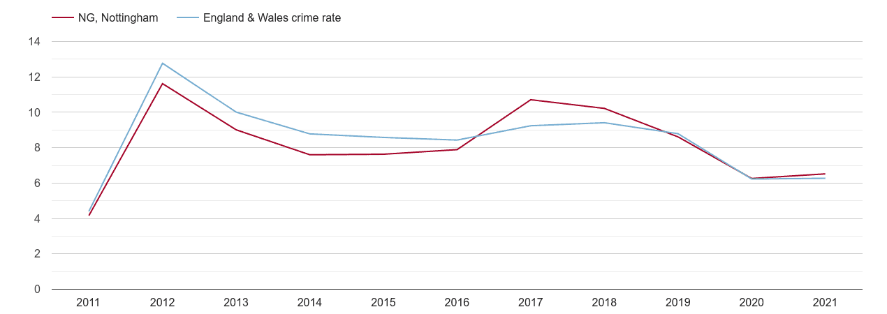 Nottingham other theft crime rate