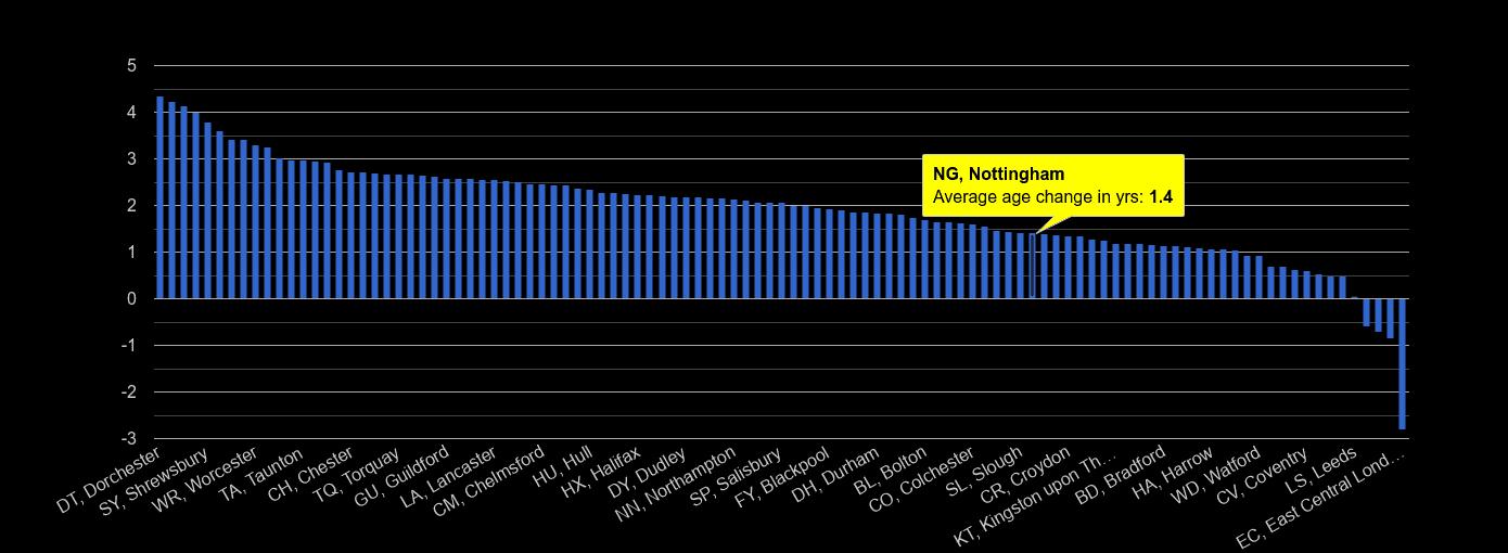 Nottingham population average age change rank by year