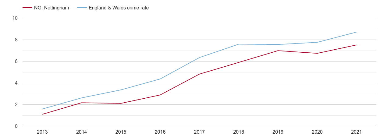 Nottingham public order crime rate