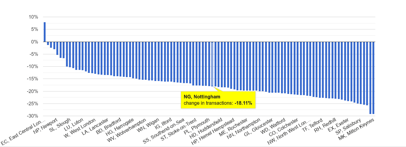 Nottingham sales volume change rank