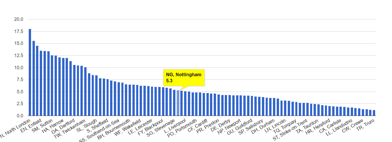 Nottingham vehicle crime rate rank