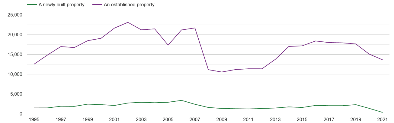 Nottinghamshire annual sales of new homes and older homes