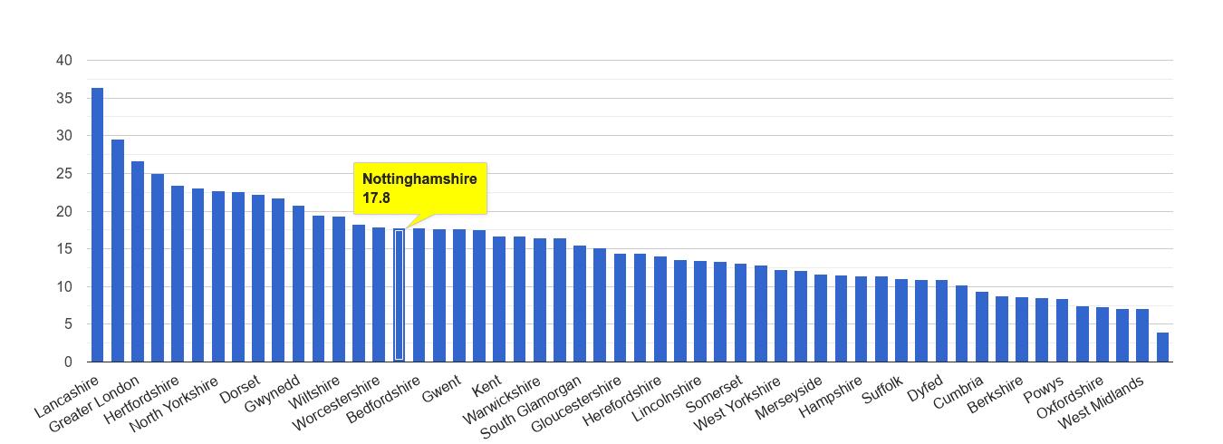 Nottinghamshire antisocial behaviour crime rate rank
