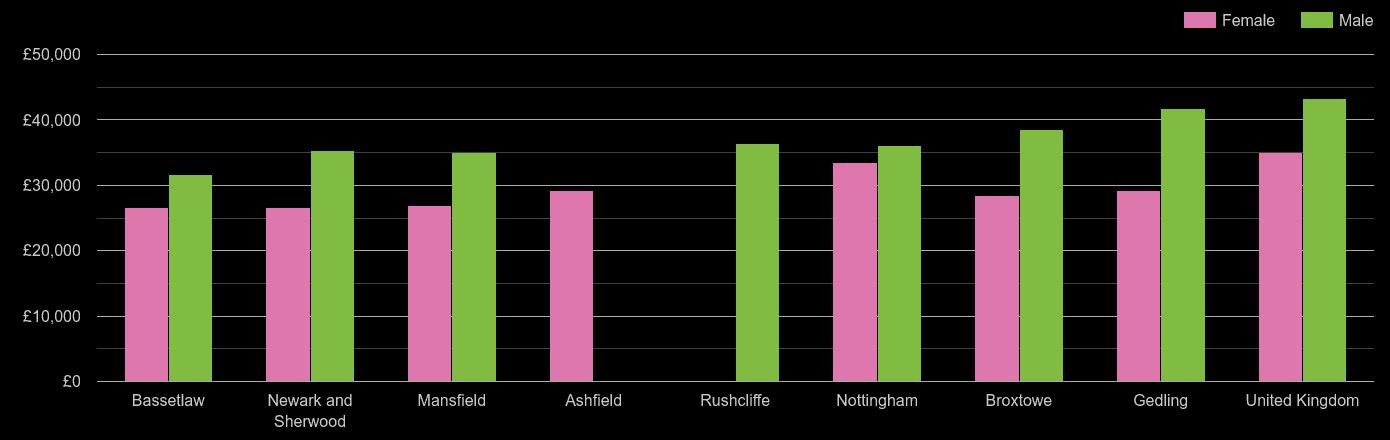 Nottinghamshire average salary comparison by sex