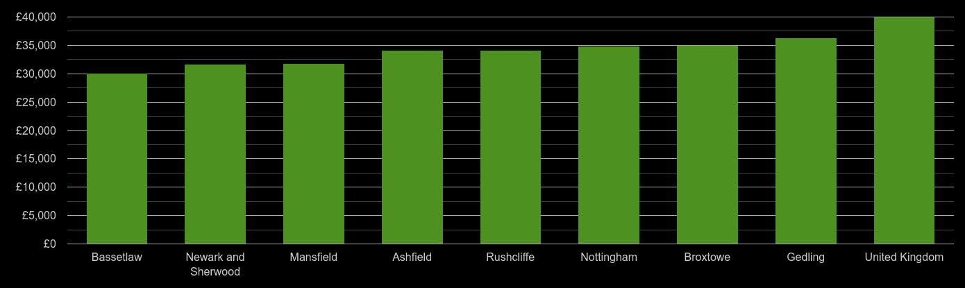 Nottinghamshire average salary comparison