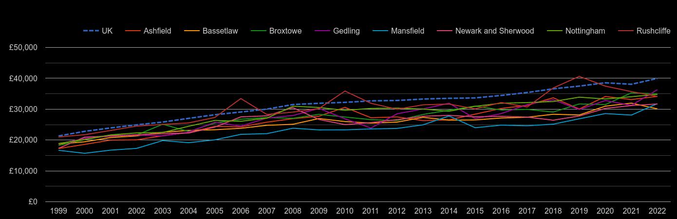 Nottinghamshire average salary by year