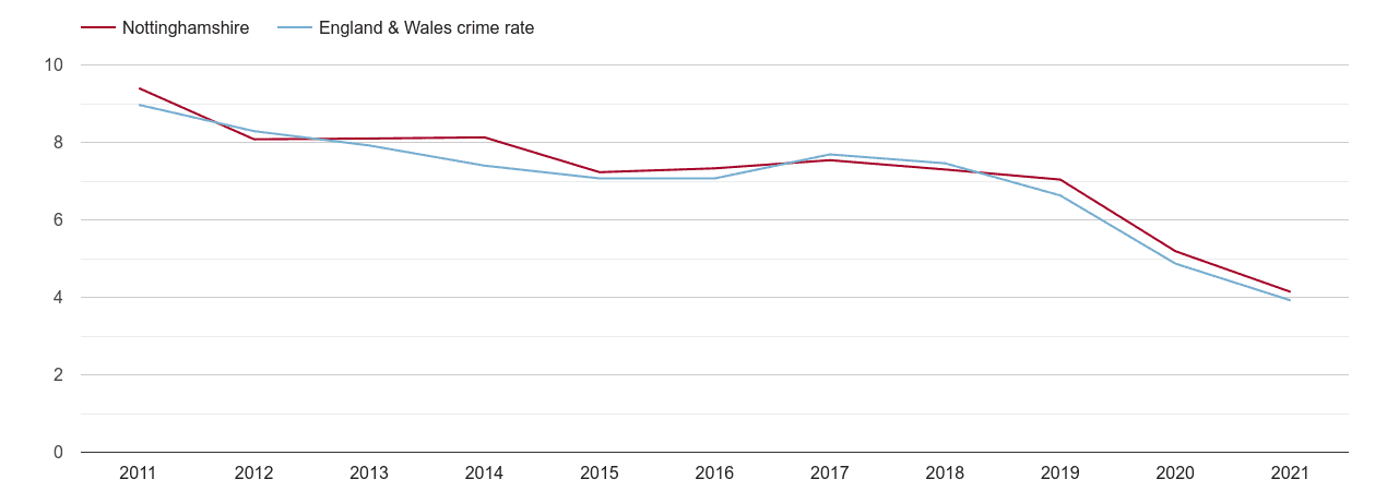Nottinghamshire burglary crime rate