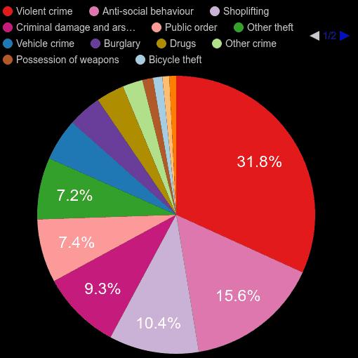Nottinghamshire crime statistics