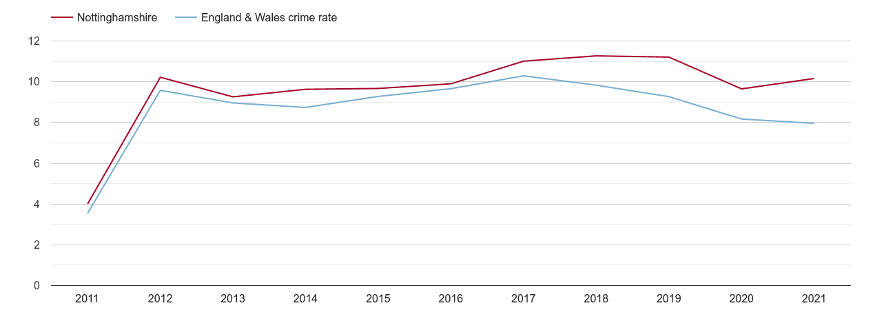 Nottinghamshire criminal damage and arson crime rate
