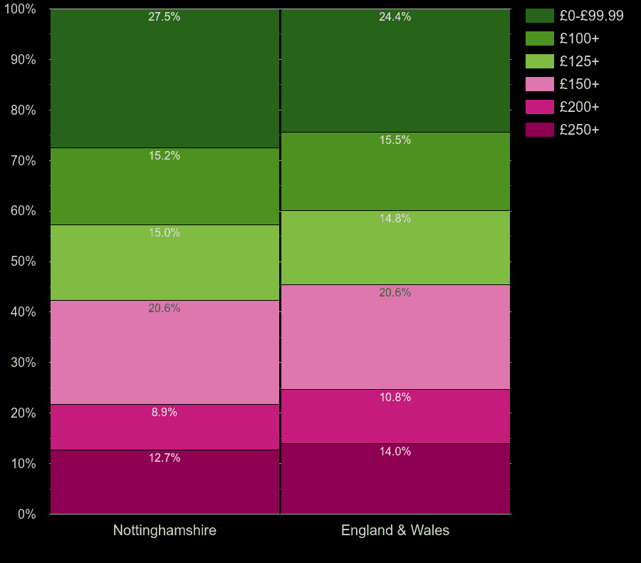 Nottinghamshire flats by heating cost per room