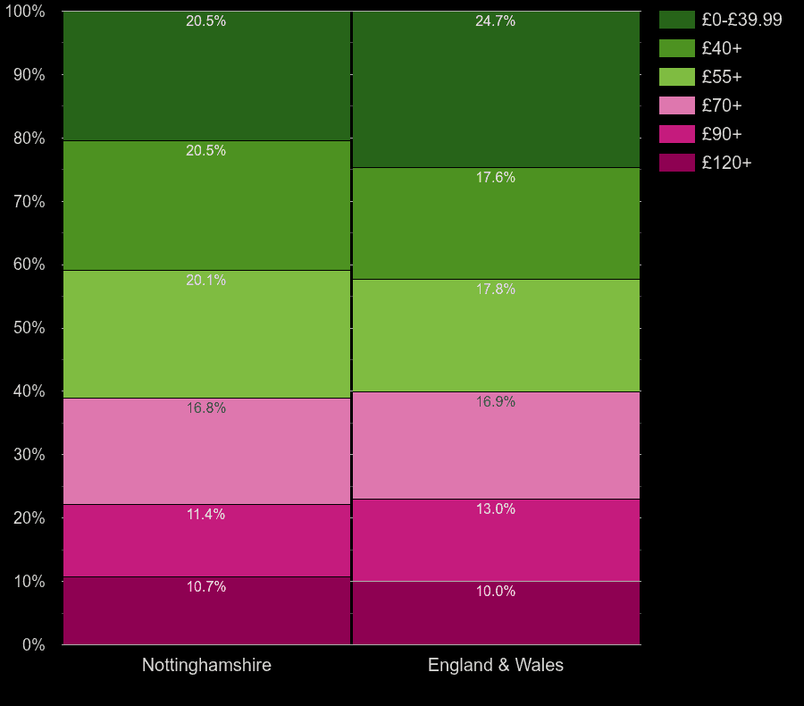 Nottinghamshire flats by heating cost per square meters