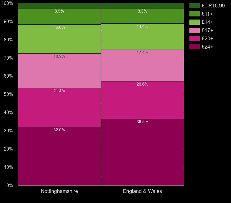 Nottinghamshire flats by lighting cost per room