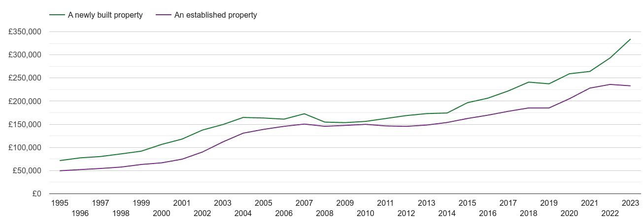 Nottinghamshire house prices new vs established