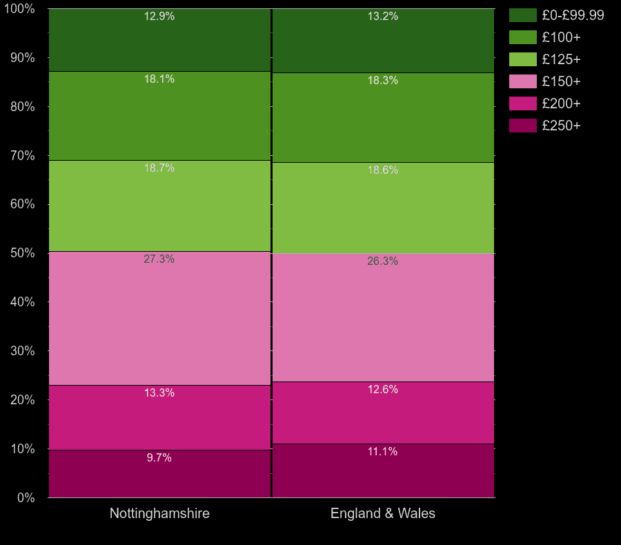 Nottinghamshire houses by heating cost per room