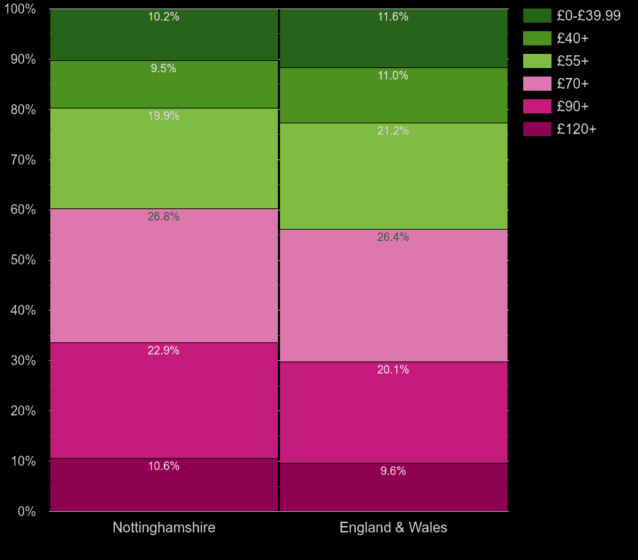 Nottinghamshire houses by heating cost per square meters