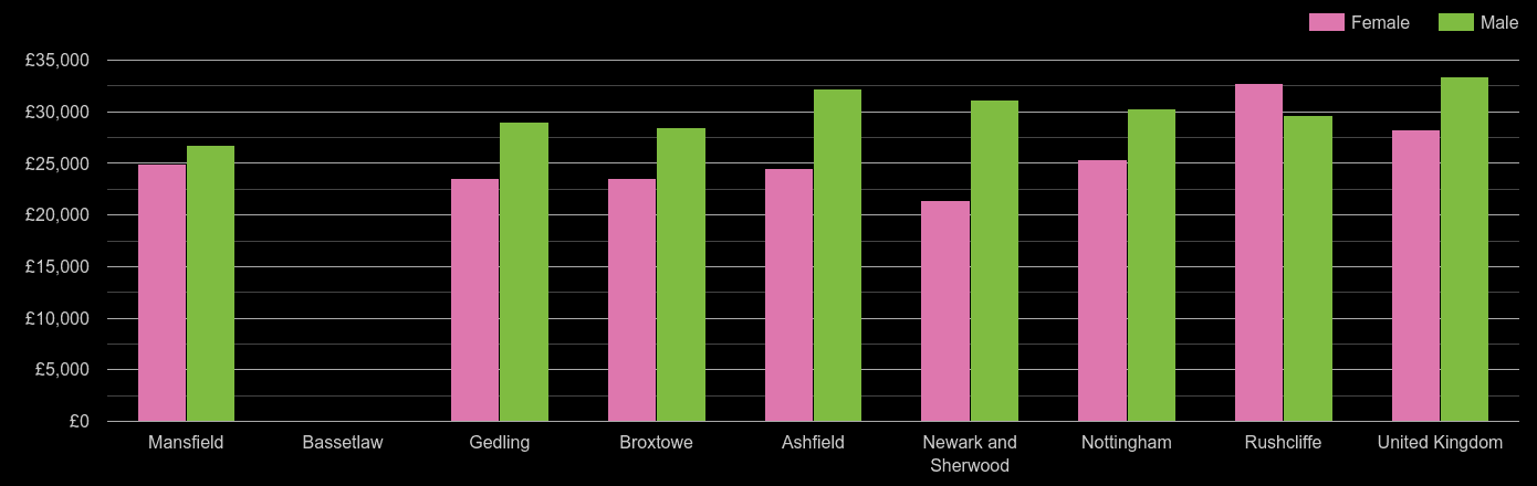 Nottinghamshire median salary comparison by sex