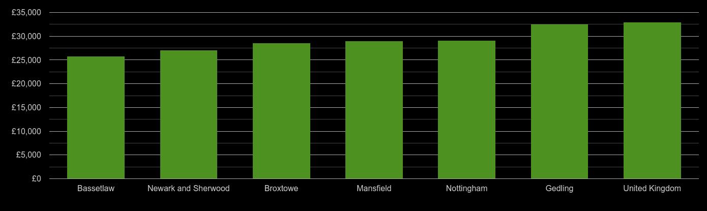 Nottinghamshire median salary comparison